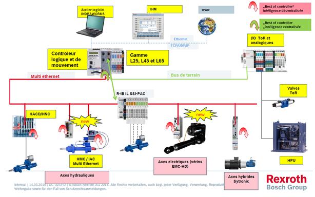 Contrôle mouvement électro-hydraulique